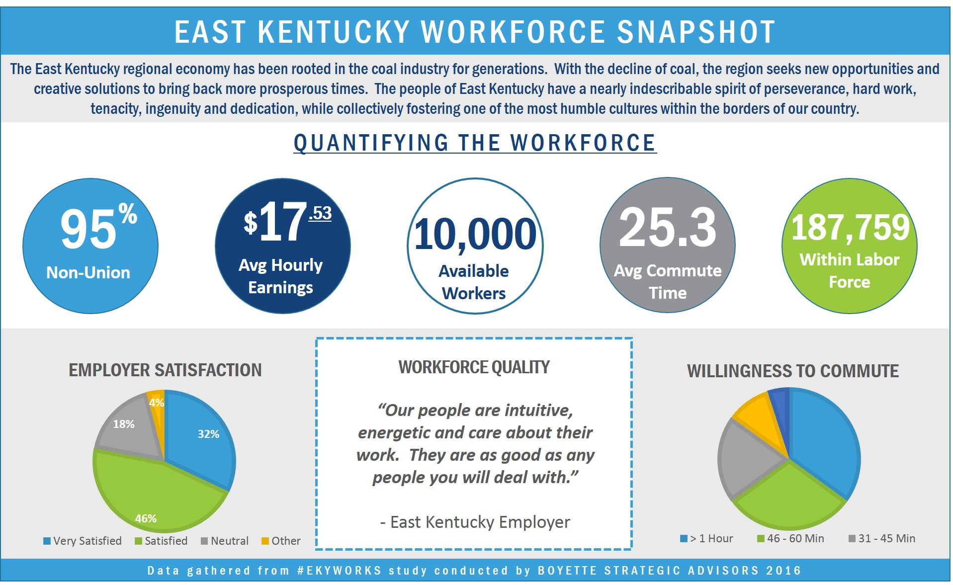 East Kentucky Workforce Snapshot